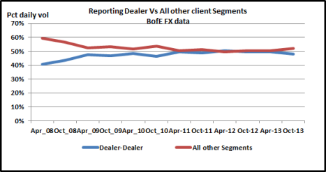 Reporting Dealers vs All other Sements Oct 13