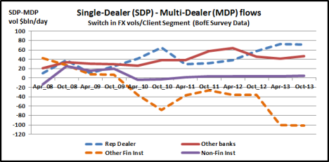 SDP vs MDP by Client Segment