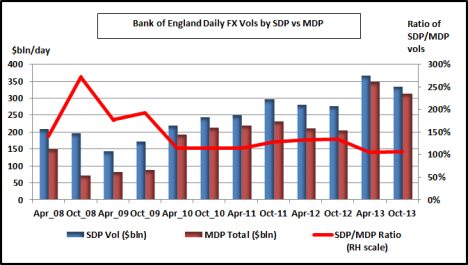 SDP vs MDP Vols