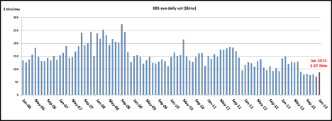 EBS Volumes Jan 2014