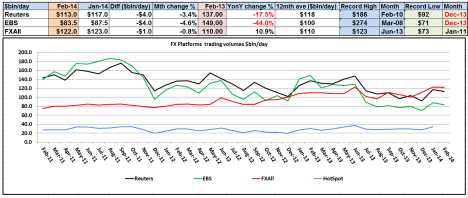 FX Platform Volumes Feb 2014