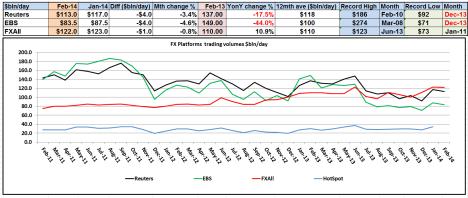 FX Platform Volumes Feb 2014