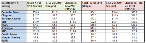 FX Vols of top banks ($tn per month)