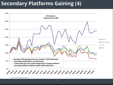 MarketFactory-Secondary Platform relative performance