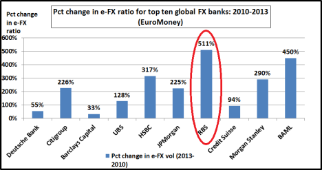 Pct change in e-FX ratios
