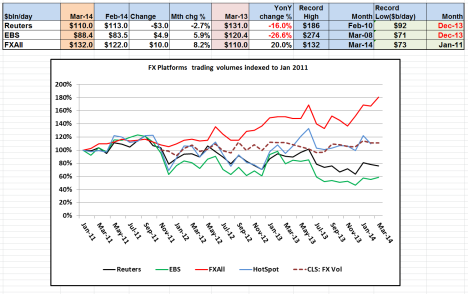 FX Platform Volumes indexed Mar 2014