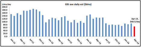 EBS Apr 14 volumes