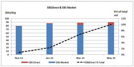 EBSDirect volumes