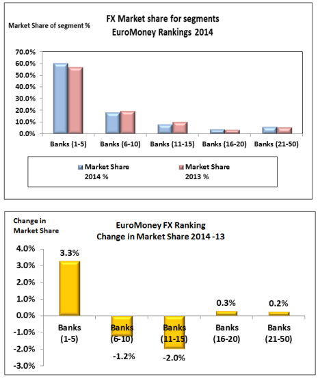 EuroMoney 2014 change in segment market share