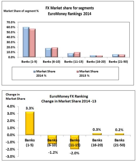 EuroMoney 2014 change in segment market share