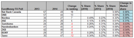 EuroMoney  FX Ranking 2014 (biggest gainers and fallers)