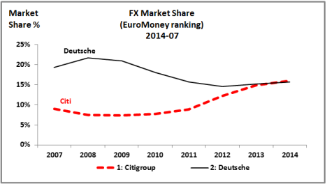 EuroMoney  FX Ranking 2014 (Citi-Deutsche)