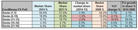 EuroMoney  FX Ranking 2014 (segment market share)