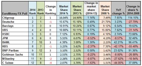 EuroMoney Ranking 2014