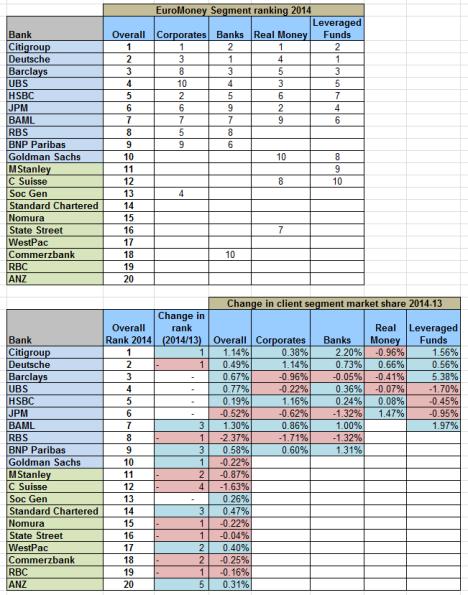 EuroMoney Segment Ranking
