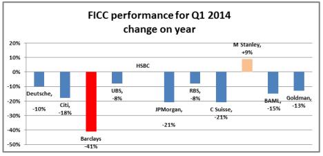 FICC revenues