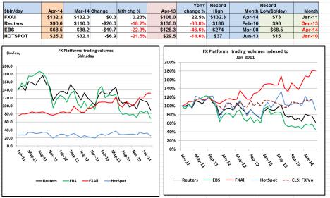 FX Platform Volumes indexed Apr 2014