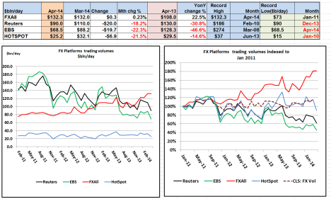 FX Platform Volumes indexed Apr 2014