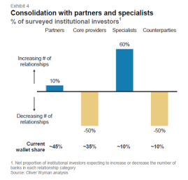 Consolidation with Partners & Specialists