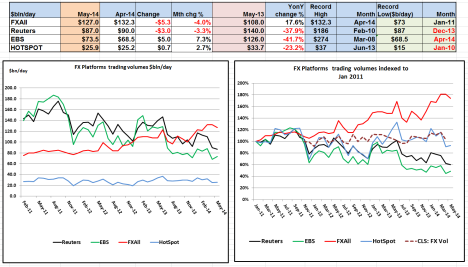 FX Platform Volumes May 2014