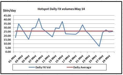 Hotspot Daily FX May 14