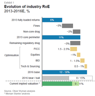 Industry ROI