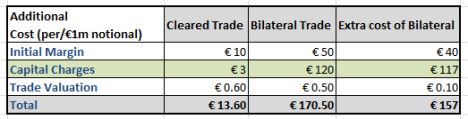Bilateral vs Cleared OTC Deriv costs