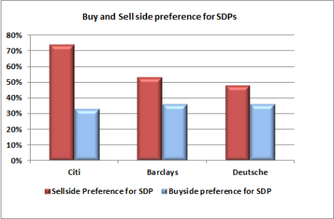 Buy & Sell side preference for SDPs