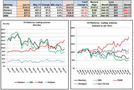 FX Platform Volumes Jun 2014