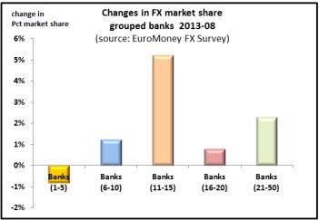 FX Ranking from EuroMoney Survey Data