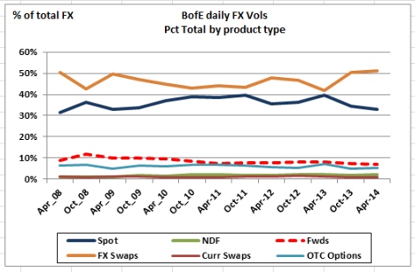 London FX Product Type pct Vol-BofE data Apr 14