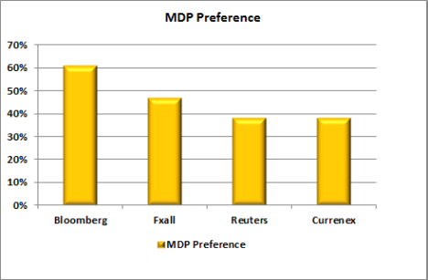 MDP preferences