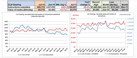 CLS settlement Platform Volumes July 2014