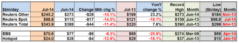 FX Platform vol tables Jul 2014
