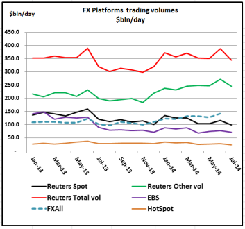 FX Platform Volumes Jul 2014