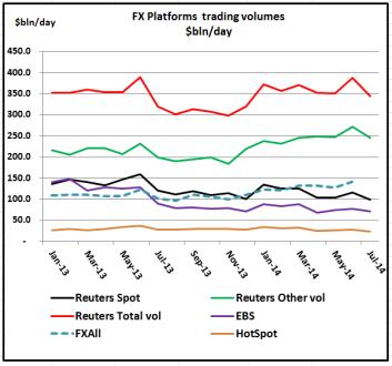 FX Platform Volumes Jul 2014