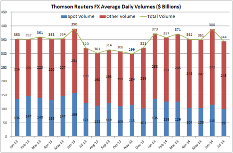 Thomson Reuetrs FX Vols Jul 14