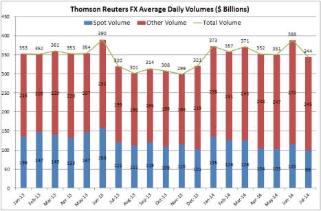 Thomson Reuetrs FX Vols Jul 14