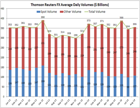 Thomson Reuters FX Vols Aug 14