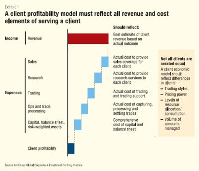 Client Profitability