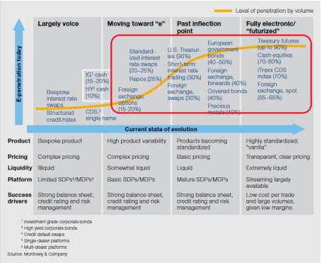 Electonifation of markets1
