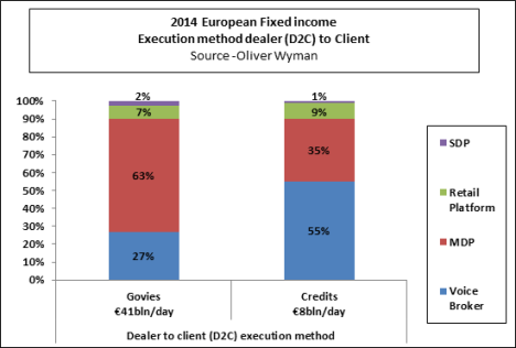 Fixed Income execution methods1
