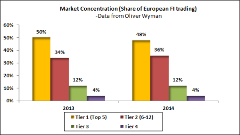 Market concentration in Fixed income