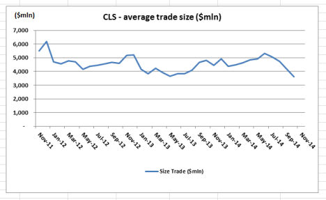 CLS Average Trade Size Oct 14