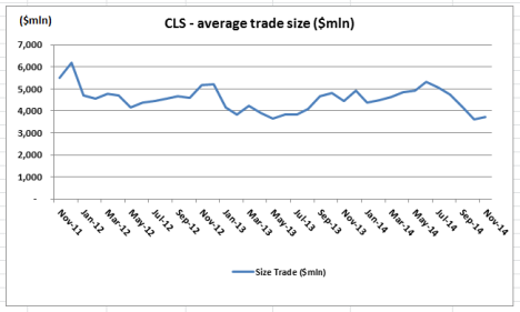CLS Average Trade Size1 Nov 14