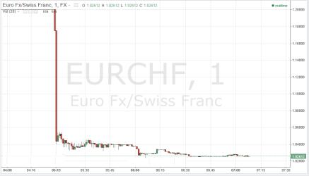 EURCHF-15 Jan 15