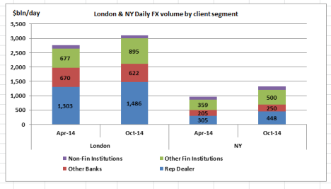 Lon & NY volume by client segment