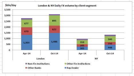Lon & NY volume by client segment
