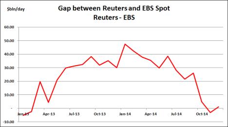 Reuters minus EBS