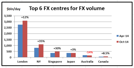 Top 6 FX centres Apr-Oct 14